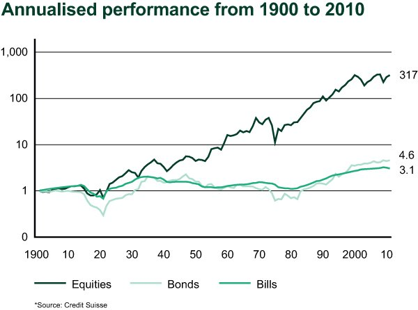 Annualised Performance