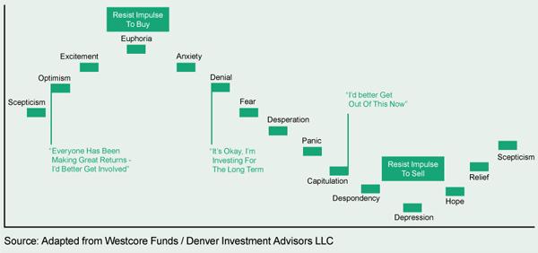 Behavioural investing & emotions