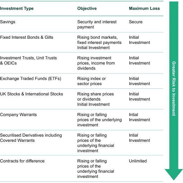 investment and risk tolerance essay Assessing your risk tolerance a conservative investor, or one with a low risk tolerance, favors investments that maintain his or her original investment.