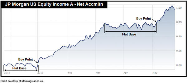 Fund Timing v6 12b