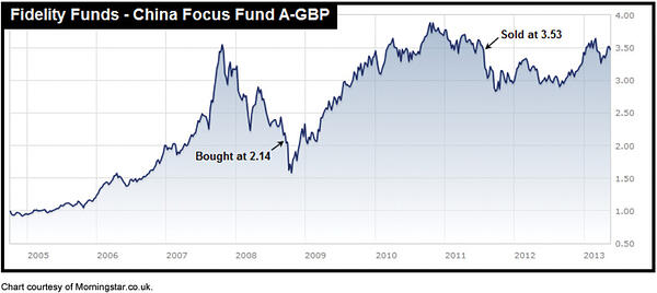 Fund Timing v6 14