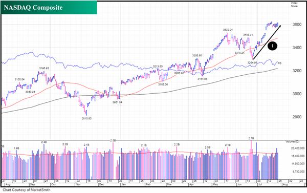 NASDAQ strong performance