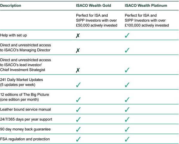 ISACO Wealth Gold & Platinum p6