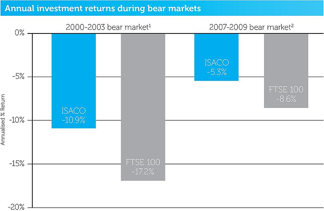 How_have_we_performed_in_bear_markets_v2.jpg