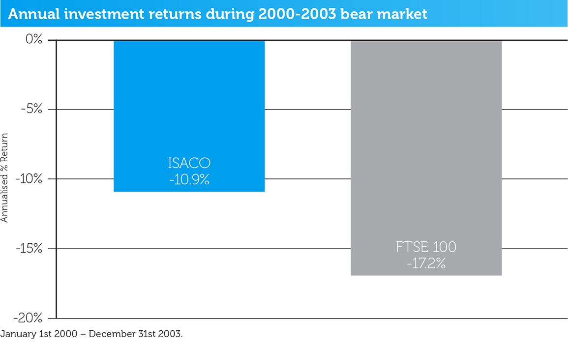 2002-2003-bear-market