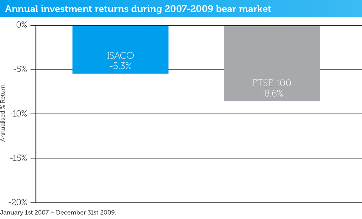 2007-2009-bear-market