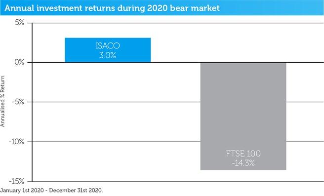 2020-bear-market