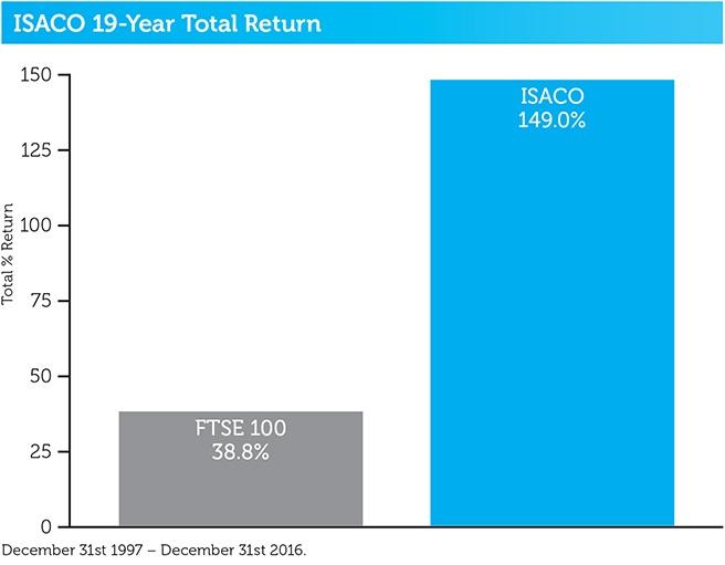 ISACO_19_year_total_return.jpg