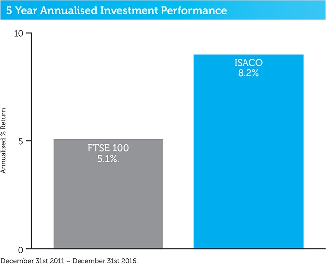 ISACO_5_year_annualised_investment_performance.jpg