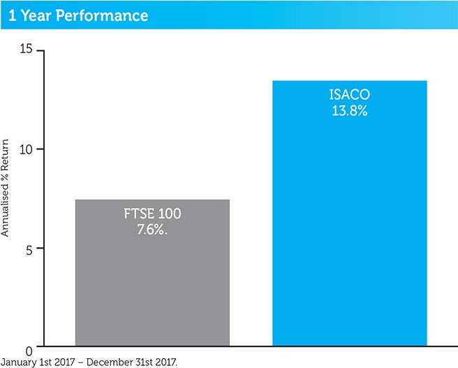 ISACO_1year_performance_2018.jpg