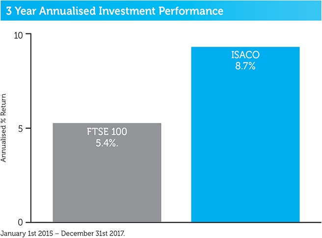 ISACO_3year_annualised_performance_2018.jpg