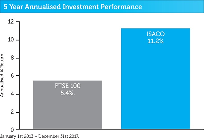 ISACO_5year_annualised_performance_2018.jpg