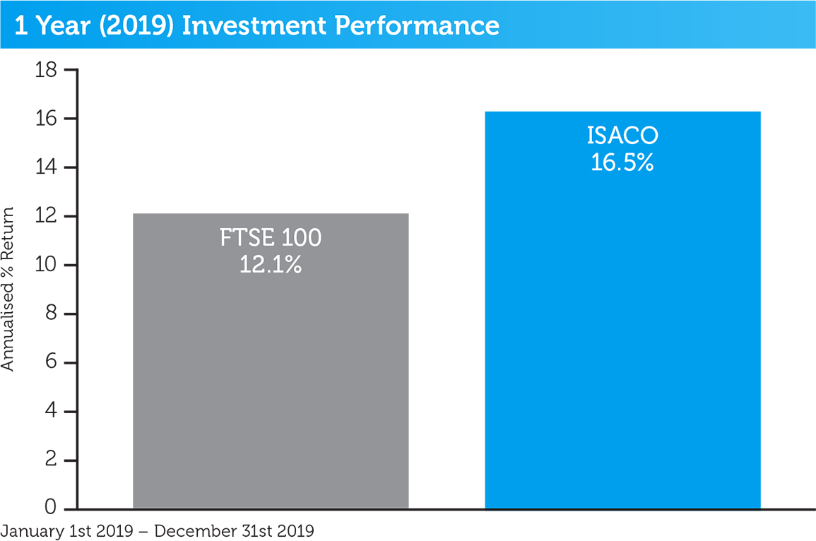 isaco-1-year-performance-2019
