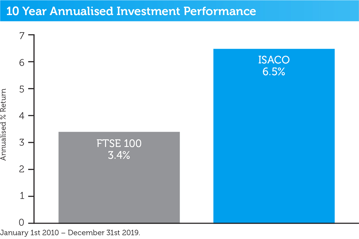 isaco-10-year-performance-2019