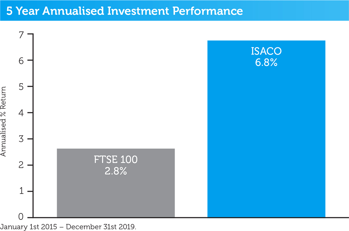 isaco-5-year-performance-2019