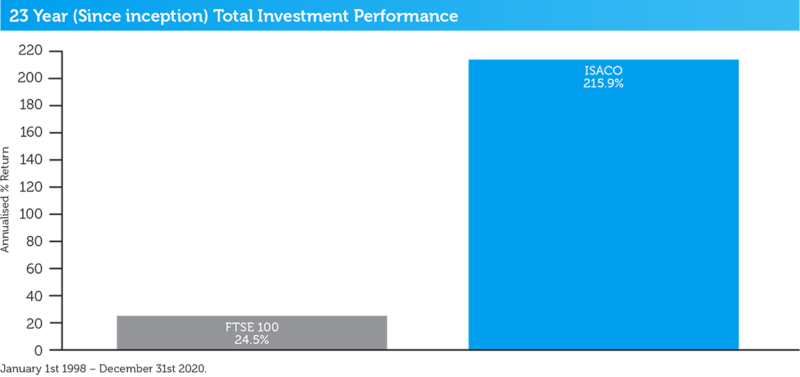isaco-23-year-total-investment-performance-2020