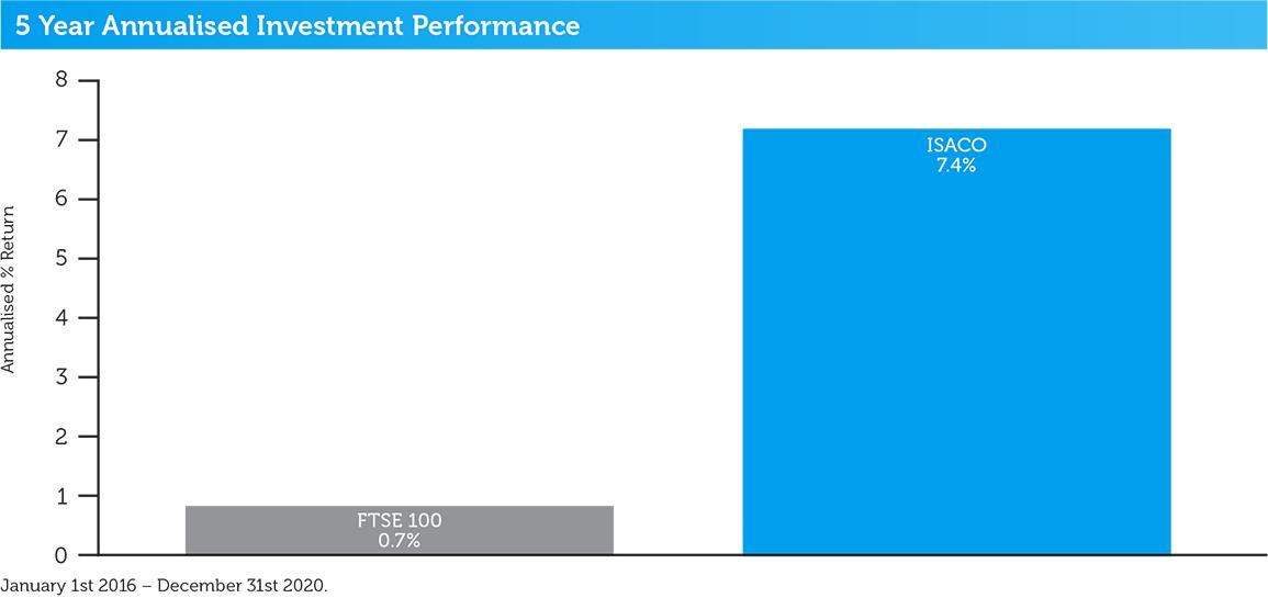 isaco-5-year-annualised-performance-2020