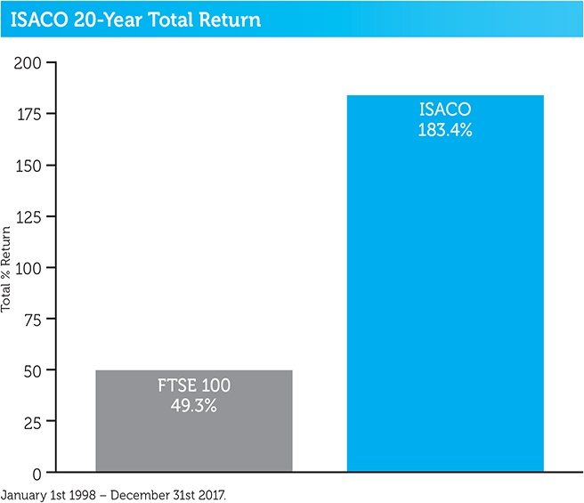 ISACO_20year_total_return_2018.jpg